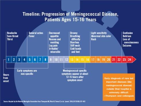 Meningococcal Disease Progression Timeline